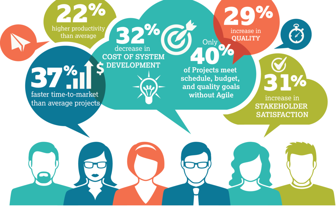 Agile by the Numbers